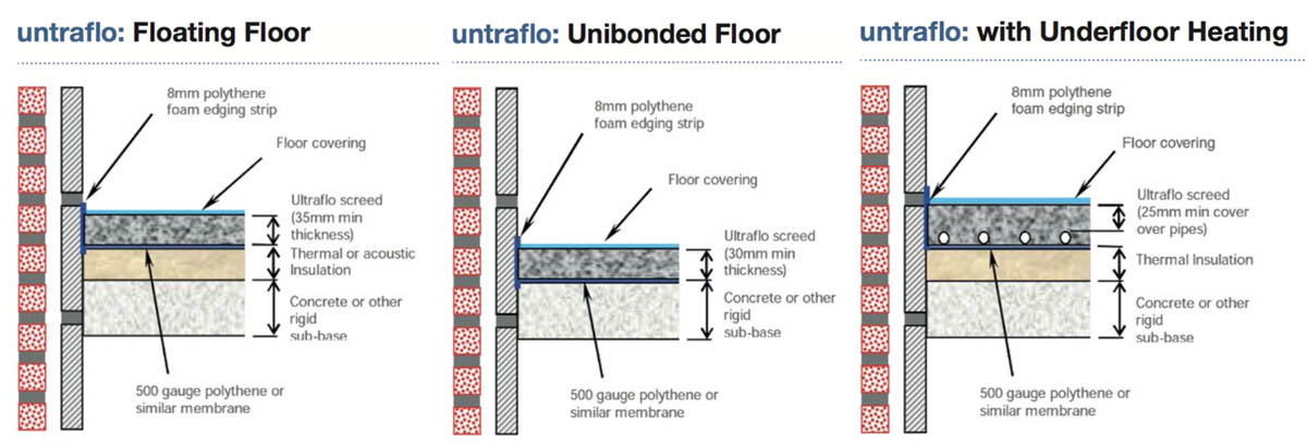 How much Liquid Floor Screed should be applied to my floor?